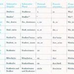 Tabelle Sprachformen