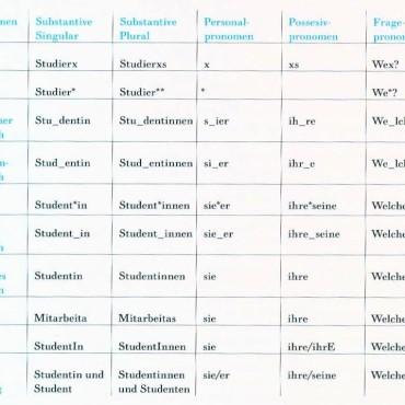Sprachformen im Überblick