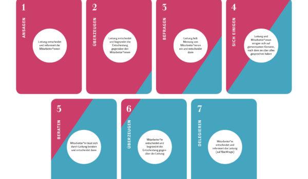Partizipations-Poker Lena stellt Euch ein Kartenspiel vor, den Partizipationspoker. Jeder bekommt 7 Karten mit unterschiedlichen Stufen der Verantwortung, entscheiden tun: die Leitung, alle gemeinsam oder nur die Mitarbeitenden. Spielt mit!